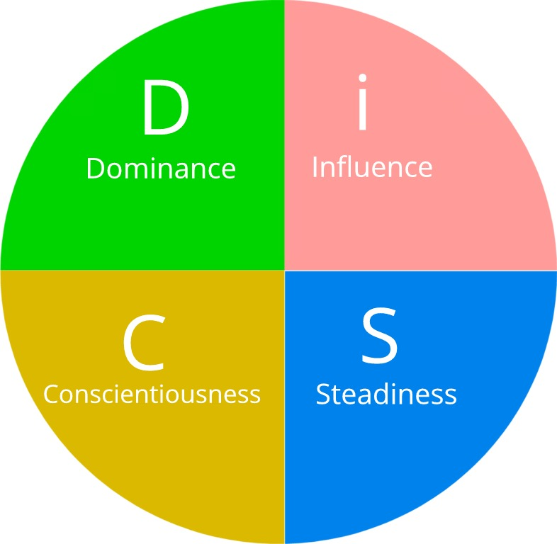 DiSC Assessment Circular Grid of Emotions